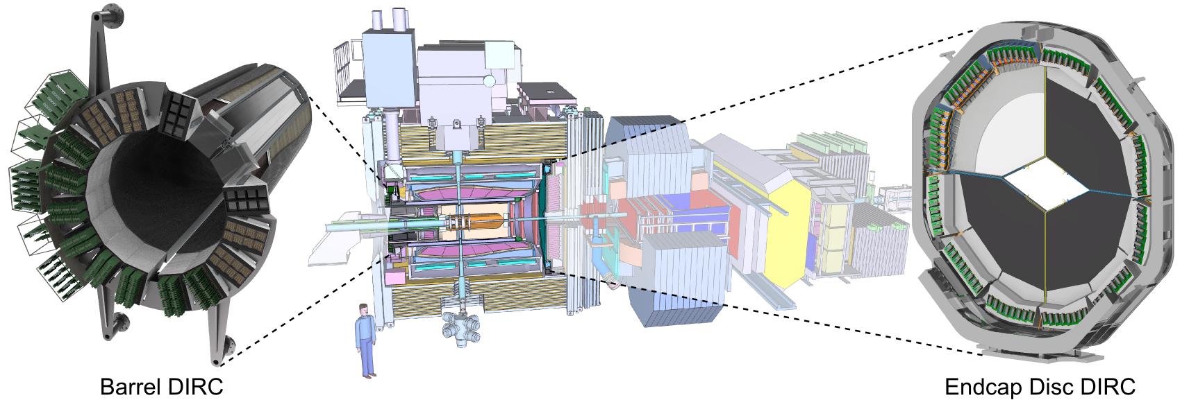 PANDA DIRC Detectors